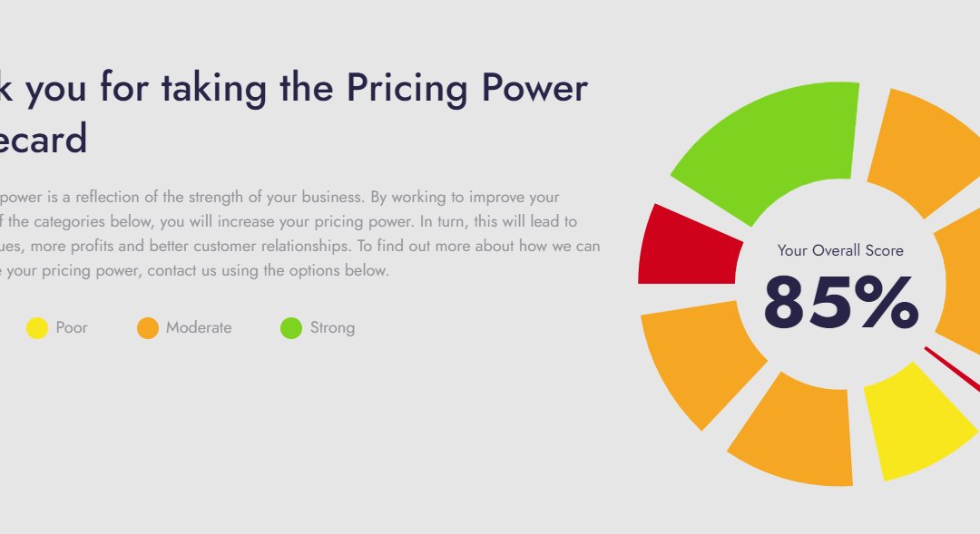 Pricing Power Scorecard results